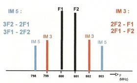 Potenza d'uscita RF dei radio-microfoni.
